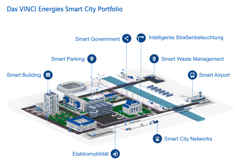 Vinci Energies Smart City Portfolio