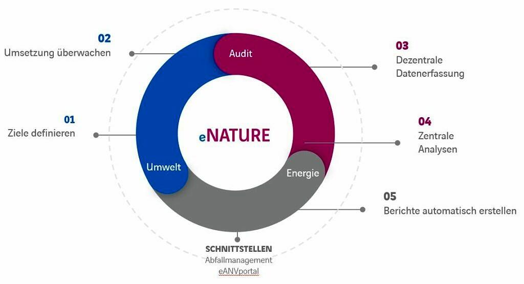 Energie- Audit und Umweltmanagement