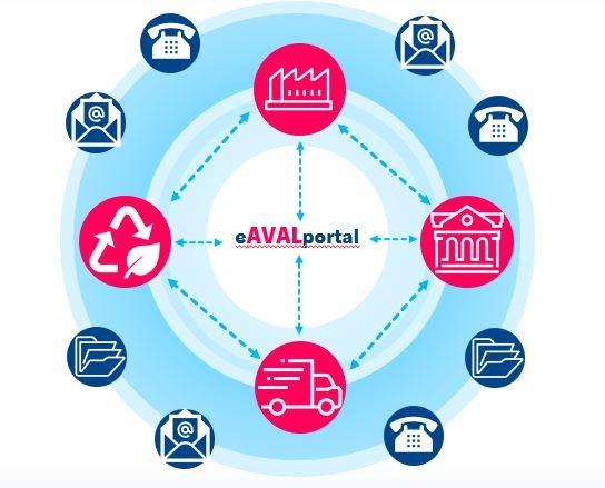 eAVALportal – Das öffentliche Auftragsdatenportal für die Entsorgungsbranche